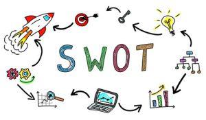Grundlage einer SWOT-Analyse ist die gründliche Marktanalyse