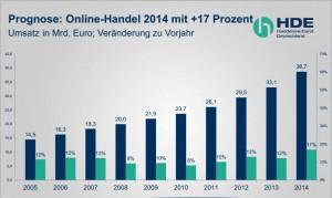 Prognose des HDE für den Onlinehandel